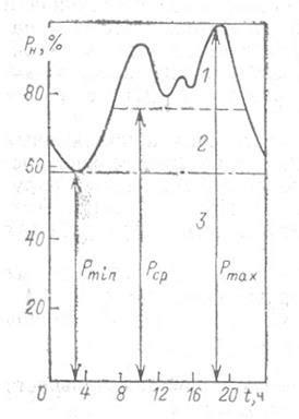 Основные коэффициенты применяемые при расчете электрических нагрузок — мегаобучалка