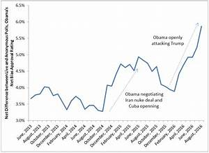 Obama Approval Rating, Social Desirability Bias