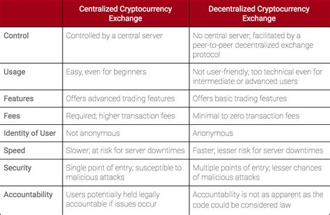 Trades should usually not be advertised here. Decentralized Vs Centralized Cryptocurrency Exchange What Do I Need To Buy In Bitfinex - Dr ...