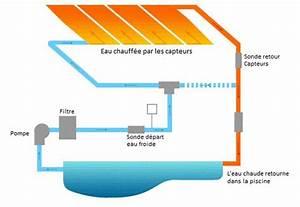Prix D Un Panneau Solaire : chauffage solaire pour piscine mod les et prix bienchezmoi ~ Premium-room.com Idées de Décoration