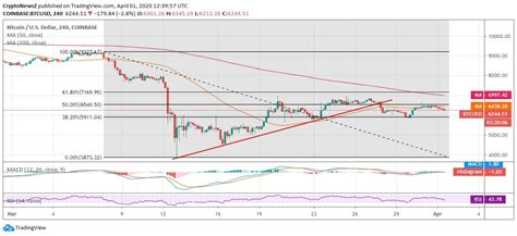 Discover info about market cap, trading volume and supply. Bitcoin Loses Support and Traction as Price Accumulation ...