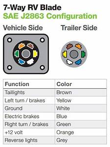 The Ins And Outs Of Vehicle And Trailer Wiring Wiring Diagram