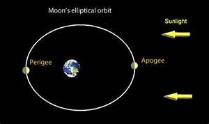 November 2016 Full Moon also at Perigee = 'supermoon ...