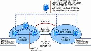 What Is Active Directory Replication Topology   Active