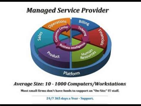 Managed Service Providers  How It Works Youtube