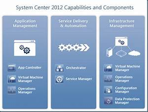 Infrastructure Planning And Design Guide For System Center