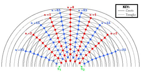 how to number nodal and anti nodal lines physics forums