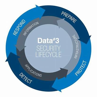 Security Lifecycle Data Secure Cybersecurity Posture Risk