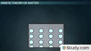 The Kinetic Theory Of Matter  Definition  U0026 The Four States