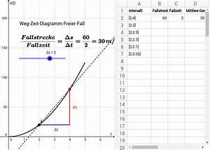 Freier Fall Geschwindigkeit Berechnen : mittlere geschwindigkeit freier fall geogebra ~ Themetempest.com Abrechnung