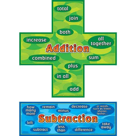 Additionsubtraction Words Posters Set