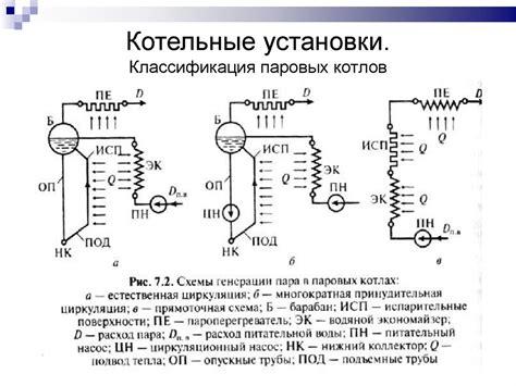 Курсовая работа Расчет установки утилизации теплоты отходящих газов технологической печи