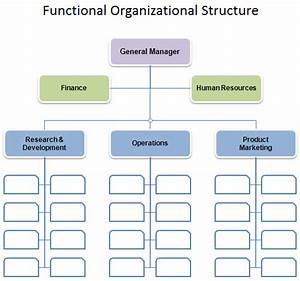 Free organizational chart template company organization for Organisation structure template