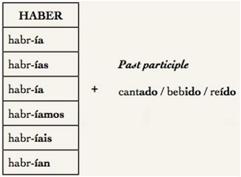 The Conditional Tense And How To Make Hypothesis  Maria Ortega Garcia