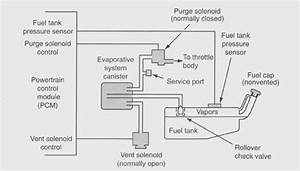 10  Schematic Diagram Of A Typical Evaporative Emission