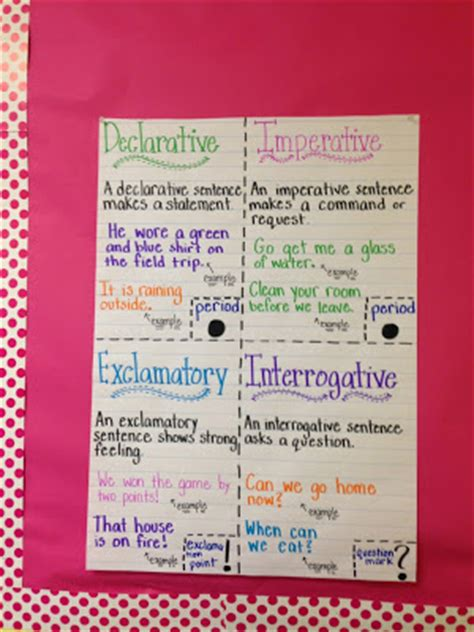 iheartliteracy anchor chart punctuation  types