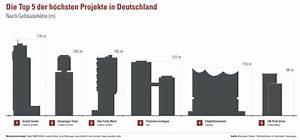 Wohnen In Deutschland : vertikales wohnen etabliert sich zunehmend in deutschland news ~ Markanthonyermac.com Haus und Dekorationen