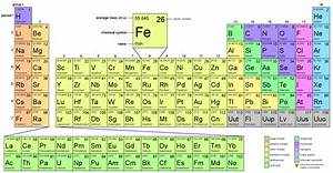 "Search Results for ""Periodic Table With Electron Shells ..."