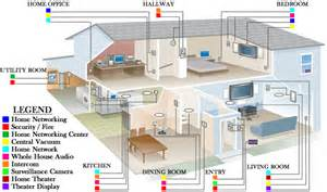 Home Structured Wiring Diagram