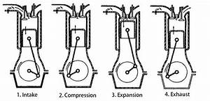 What Is A 4 Stroke Engine  Four Stroke Petrol Engine