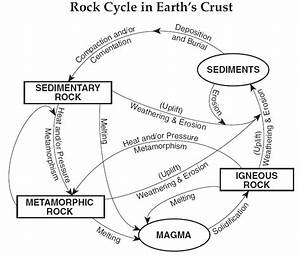 Mr. Longoria's Earth Science: Rock Cycle