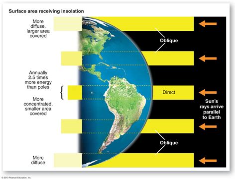 Инсоляция солнечных лучей