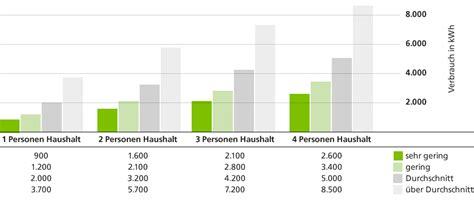 Stromverbrauch Single Haushalt by Der Energieverbrauch Im Haushalt Effizienzhaus