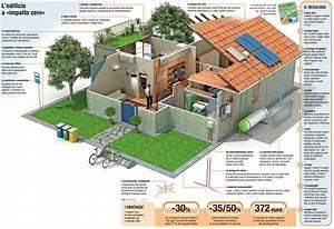 Vivere una casa ad impatto zero
