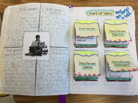interactive notebook  cannons ela classroom