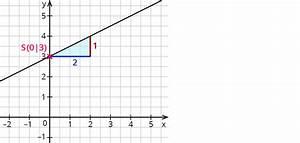 Schnittpunkt Mit Y Achse Berechnen Lineare Funktion : ablesen der linearen funktionsgleichung aus graphen ~ Themetempest.com Abrechnung