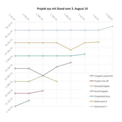 meilenstein trend analyse mta excel template vorlage