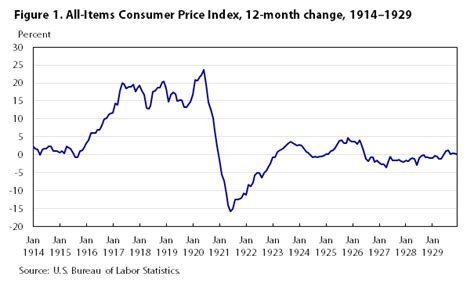 one hundred years of price change the consumer price