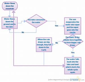 Water Cycle   Flowchart