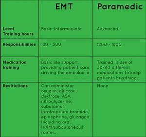 Nremt Paramedic So You Want To Be A Paramedic Emt Tutor Lite App Review
