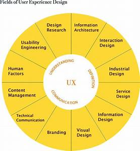 A Beginner U2019s Guide To Understanding Ux Design