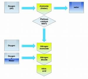 Bbc - Standard Grade Bitesize Chemistry