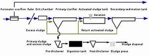 Team Bielefeld-germany  Sewage Treatment Plant