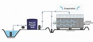 Waiv U2122 Evaporation System  U2013 Leachate Management Specialists