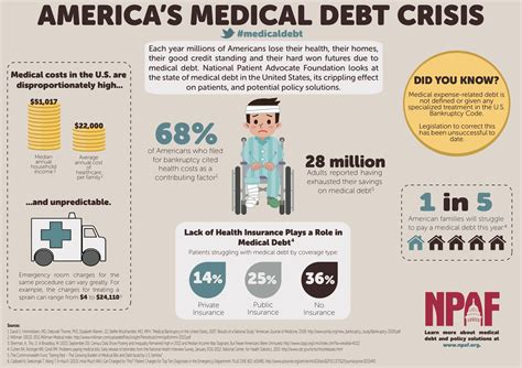 This Infographic Examines How Much Theu S Debt Healthcare Costs Rising Out Of Simpletherapy