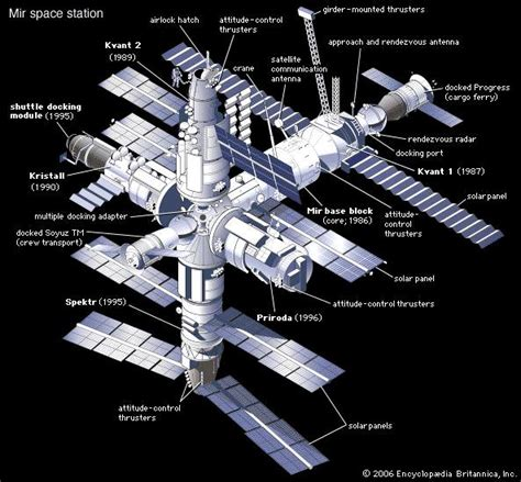Russia's Space Station
