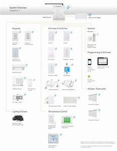 Lutron Radiora U00ae 2 Components And Compatible Products