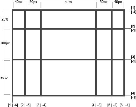 grid template columns a complete guide to grid css tricks