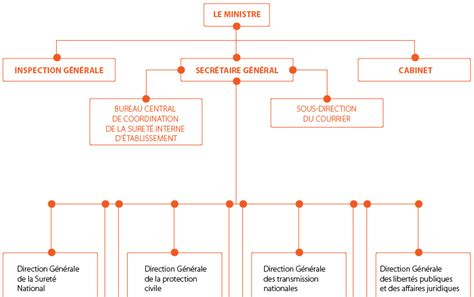 demande 12s interieur gov dz demande s12 interieur gov 28 images la demande de