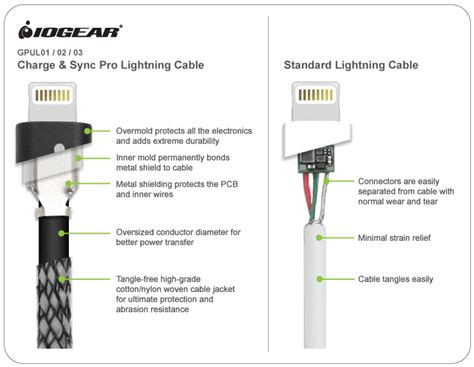 iogear gpul02 charge sync pro 6 5 ft 2m usb to lightning cable
