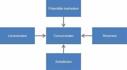 Porter Vijfkrachtenmodel Het Concurrentie Een Koen Swinkels