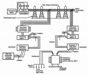 Kbreee  A Typical Transmission And Distribution Scheme