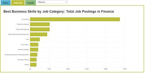 12 interesting jobs in finance preparedu view bentley
