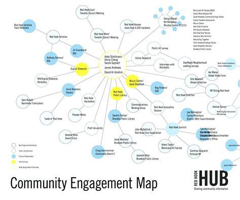 asset mapping template beautiful community mapping template sketch exle resume and template ideas digicil