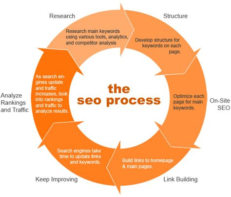 The Seo by Learn Seo Smo Sem Smm Seo Process