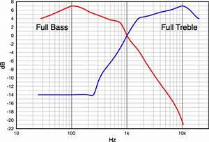 Mini Guitar  Bass Amplifier Circuit And Explanation